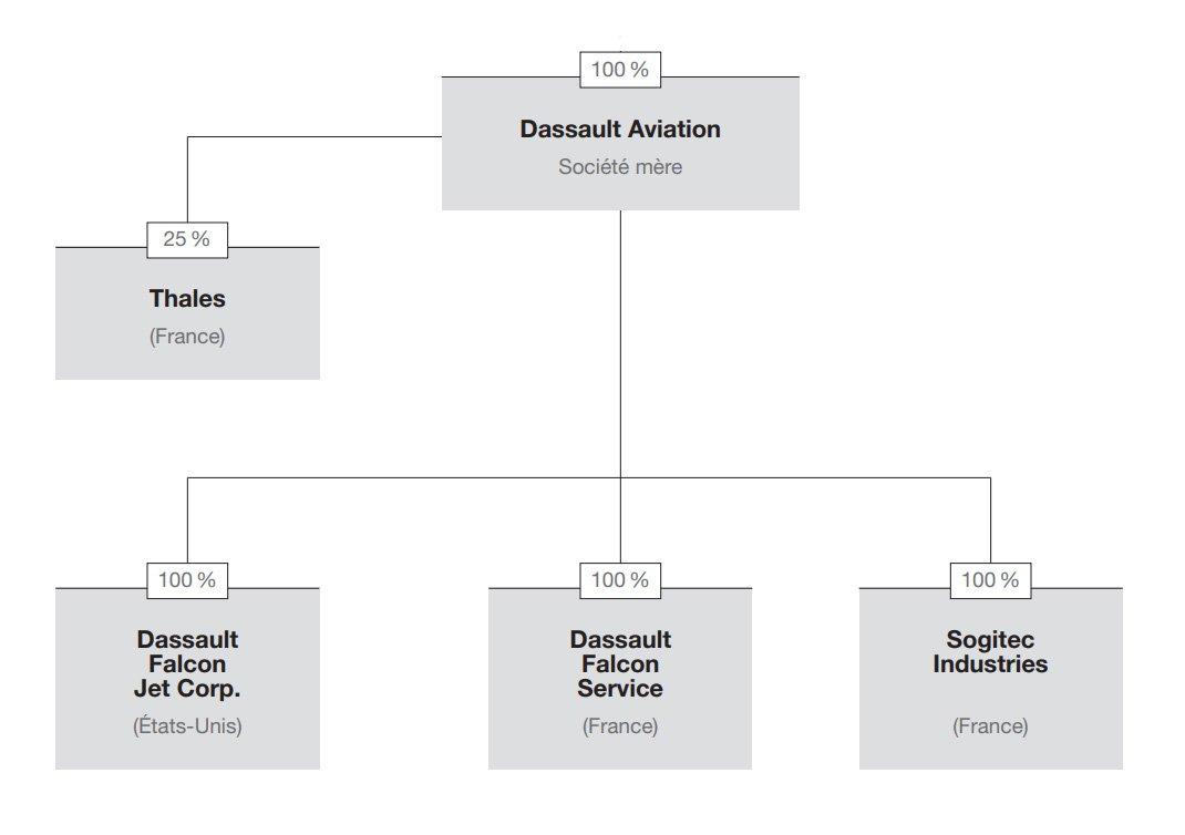 Organigramme simplifié du Groupe
