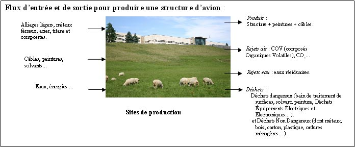 flux-entree-sortie-production-structure-avion