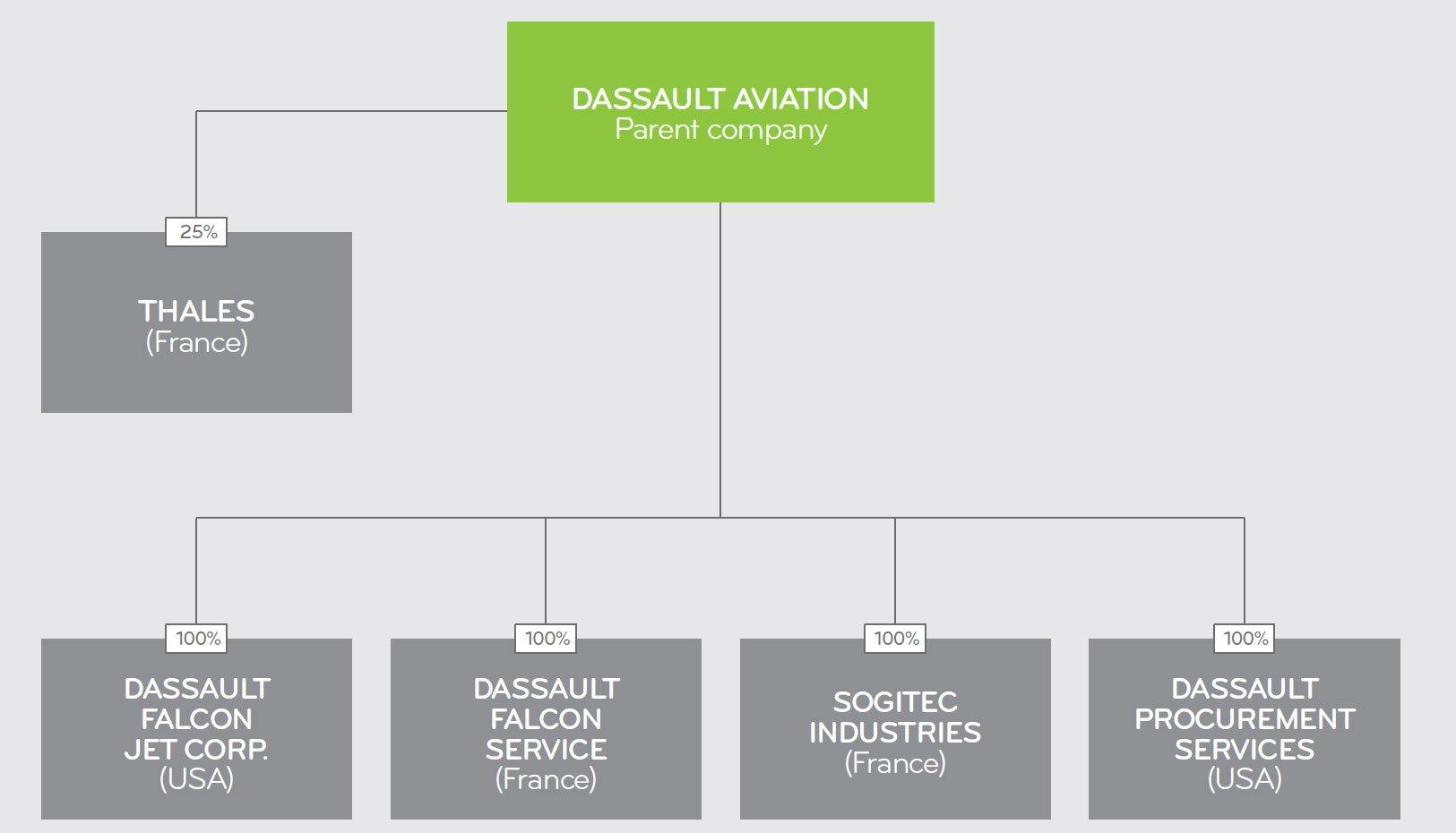 Organization chart of Dassault Aviation Group